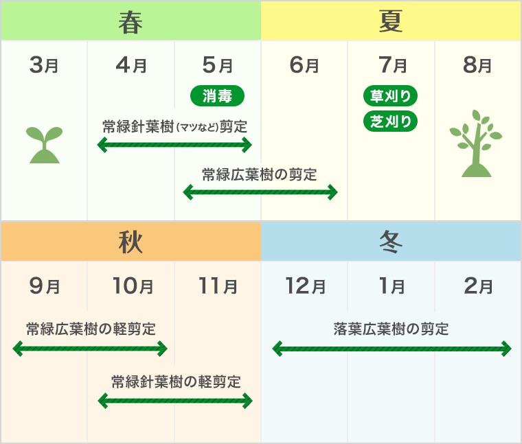 庭の理想的な管理スケジュール